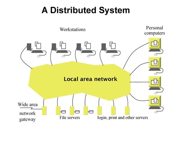 Research in Distributed Systems