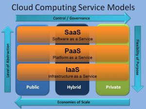 Cloud-Computing-Service-Models