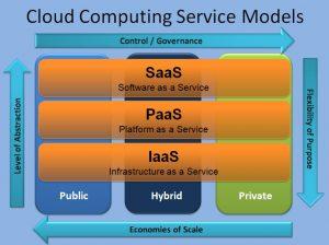 Cloud-Computing-Service-Models