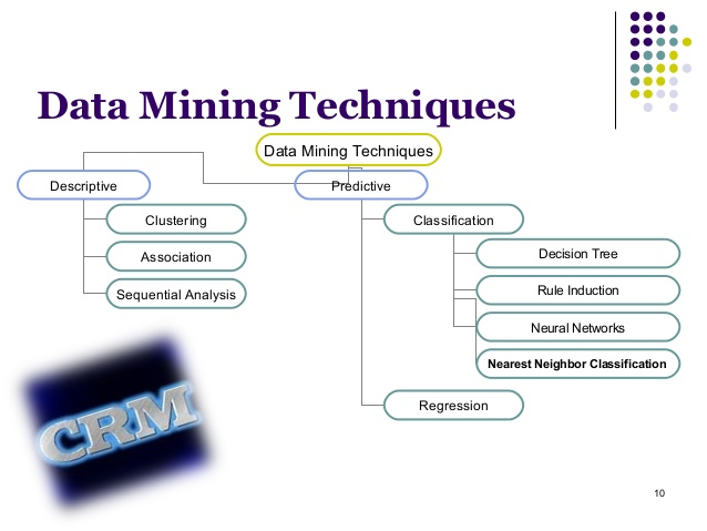 mtech thesis topics in data mining