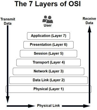 Layers of OSI
