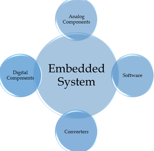 thesis in embedded system