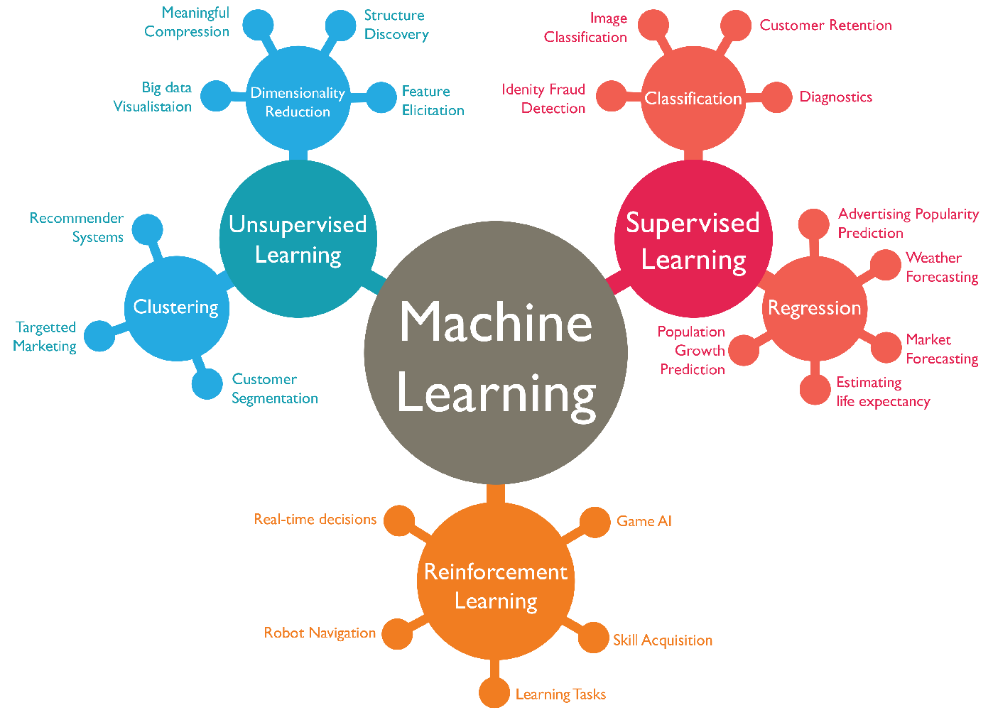 mtech thesis topics in machine learning