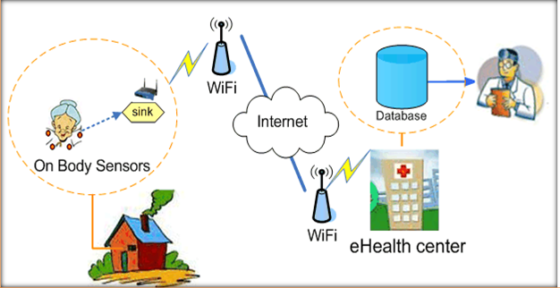 Thesis in Wireless Body Area Network(WBAN)