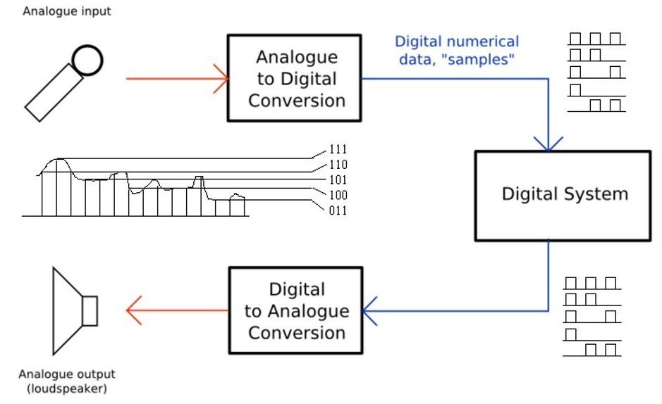 Thesis topics in Digital Communication