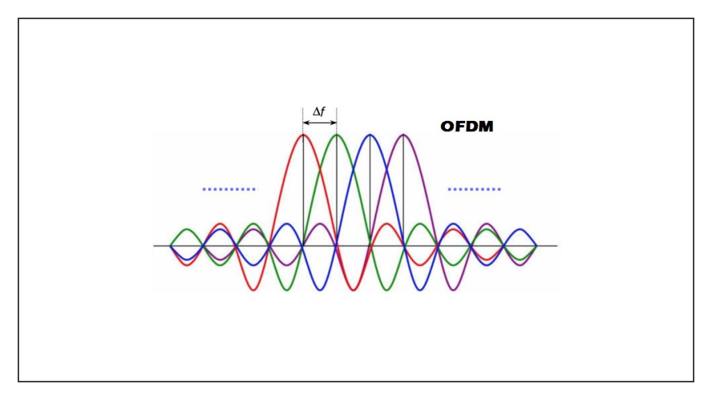 Introduction to OFDM | PhD Thesis on OFDM
