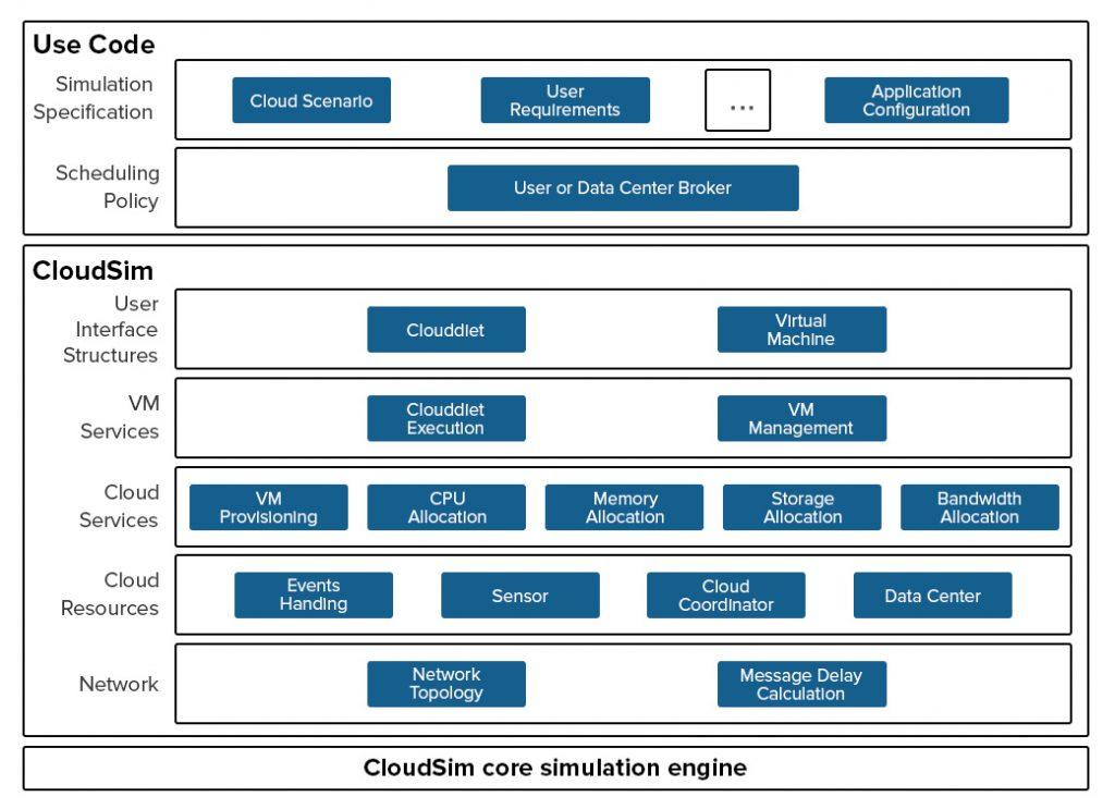 core simulation engine