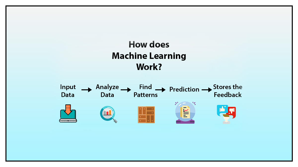 topics in machine learning